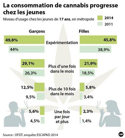 la consommation de cannabis repart 224 la hausse chez les ados le point