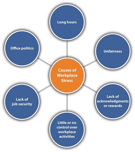 stress types symptoms sources    reduce