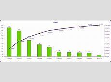 Pareto Chart and Analysis