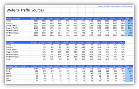 monthly excel report  google analytics traffic sources