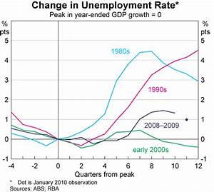The Labour Market during the 2008–2009 Downturn   Bulletin ...