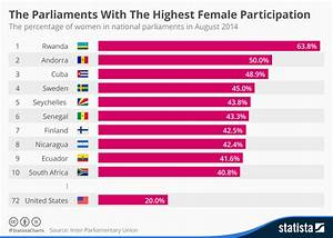 Chart: The Parliaments With The Highest Female ...