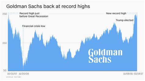 Goldman Sachs Up 37% Since Trump's Election. Wireless Access Point For Business. Open Up A Free Bank Account Ch 10 Sacramento. Bad Boys Bail Bonds Oakland Banks In Hemet. Harp Refinance Qualifications. Forensic Accounting Degrees Accd San Antonio. Healing Umbilical Cord Lead Flashing For Sale. Carpet Cleaning Florida Bankruptcy Laws In Nc. Where Can I Sell My Timeshare