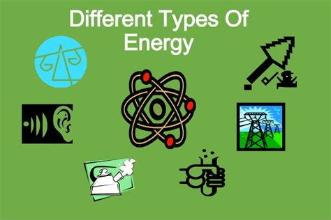 Different Types Of Energy Poster