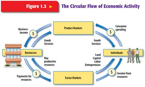 Flow Chart Of Economic Activity Unique The Circular Flow Of Economic Activity Ss Economics Flow Chart Images Time Schedule Uw Autumn 2018 Vaishali Nagar Q44 Train Live Colours Of Zindagi Ki Mehek Example With Explanation