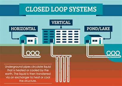Geothermal Heating Cooling Energy Closed Power Loop