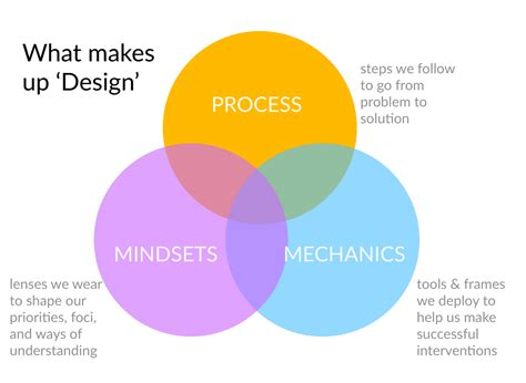 what makes a architect what makes up design process mindsets mechanics open law lab