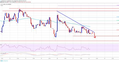 Ethereum Price (ETH) Showing Further Signs Of Weakness
