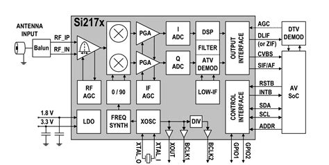 Dvb T Receiver Block Diagram by Tv Tuner Ic Captures Analog Digital Standards Features