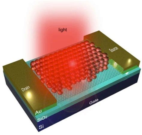 Quantum dots give graphene photodetector a boost ...