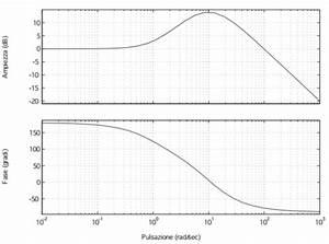 Matematicamente It  U2022  Controlli Automatici  Diagramma Di Nyquist