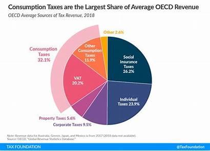 Consumption Tax Oecd Revenue Economic Downturns Revenues