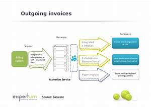 20140623 expert session electronic invoicing expertum With e invoicing system