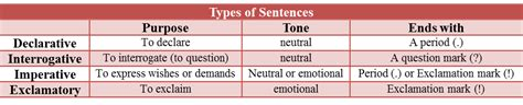 Types Of Sentences Examples And Definition Englishsentencescom