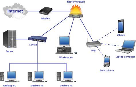network design crea diagramas de flujo connect everything conceptdraw arrows10 technology