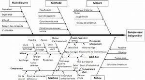 Diagramme Dishikawa