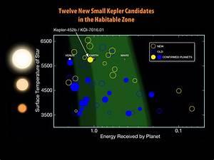 Twelve New Small Kepler Habitable Zone Candidates | NASA