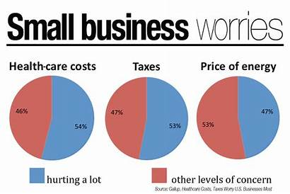 Businesses Health Care Taxes Costs Business Fear