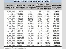 The income tax relief – Business Recorder