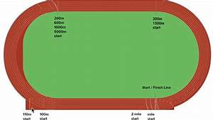 28 300 Meters On A Track Diagram
