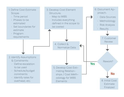 Life-cycle Cost Estimation