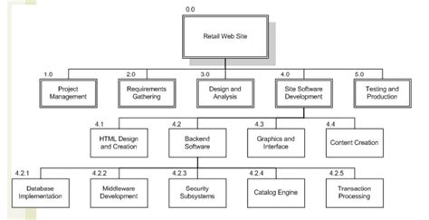 work breakdown structure template 22 professional work breakdown structure templates in word excel pdf visio formats demplates