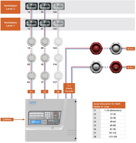co monitoring ventilation systems typical wiring diagram zeta alarms ltd