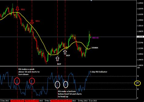currency trading strategies 20 sma with rsi forex trading strategy