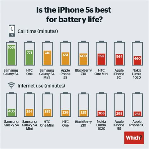 iphone battery test iphone 5s android battery comparison iphone much