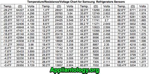 temperature resistance voltage chart  samsung refrigerator thermistors  appliantology