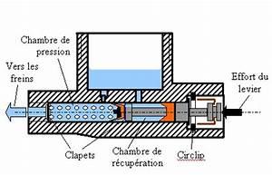 Comment Reparer Un Maitre Cylindre De Frein : ma tre cylindre ~ Gottalentnigeria.com Avis de Voitures