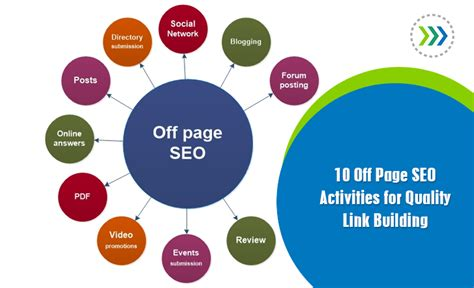 Off Page Seo Activities For Quality Link Building