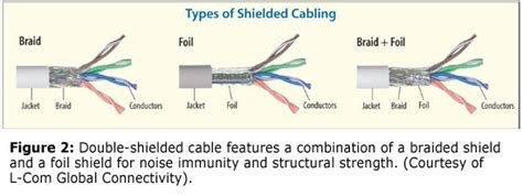 A Layman's Guide To Network Cable Types