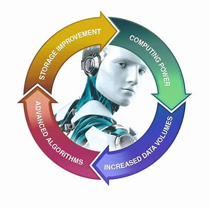 Artificial Intelligence Intelligent Report Chart Flow Circular