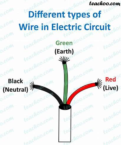 Wire Neutral Earth Wires Between Teachoo Difference