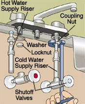 To Uninstall A Kitchen Faucet by New Kitchen Faucet Installation Diy Tips Best Kitchen