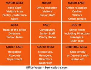 vastu tips for home and office vastu remedies you can use