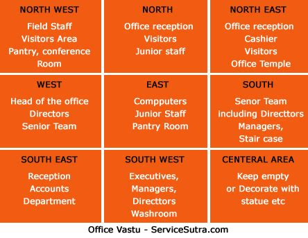 Vastu Wall Colors For Office   Bedroom And Bed Reviews