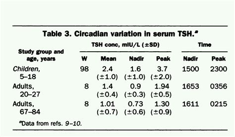 human biology   range  thyroid stimulating hormone tsh levels tend  fluctuate
