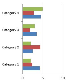 Difference Between Bar And Bar by Difference Between Bar Graph And Column Graph Bar Graph