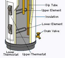 electric hot water heater repair troubleshooting