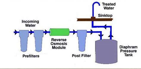 How Does Reverse Osmosis Work?   PSI Water Filters Australia