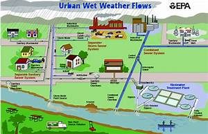 Wet Weather System Overview