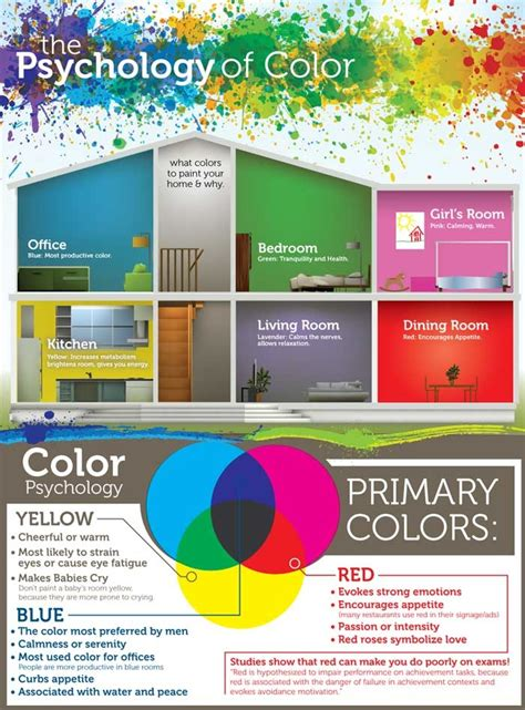 psychology color paint 1000 images about design psychology on pinterest psychology psychology of color and book