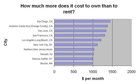 california and nyc region house price