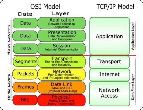 OSI layers | MPLS NET