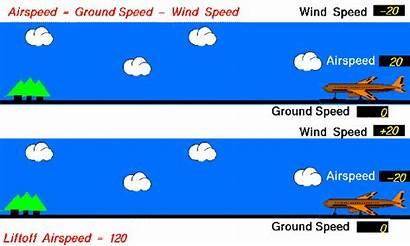 Animation Relative Airplane Aircraft Velocity Animated Take