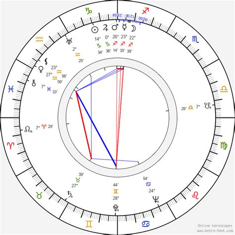 Birth Chart of Jack Hannah, Astrology Horoscope