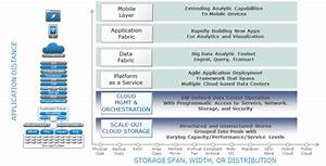 Information Playground  Cloud Foundry In The Analytic Stack