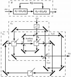 Realization Of G  The Block Diagram At The Top Shows How G